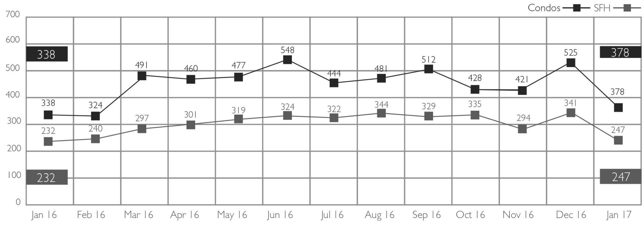 2.2017_Graph_UNITS