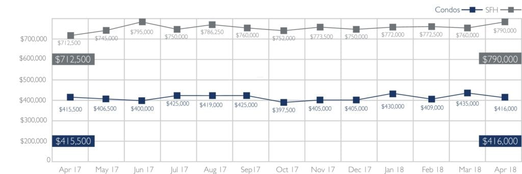 Oahu Median Sales Price of Single-Family Homes and Condos - April 2018