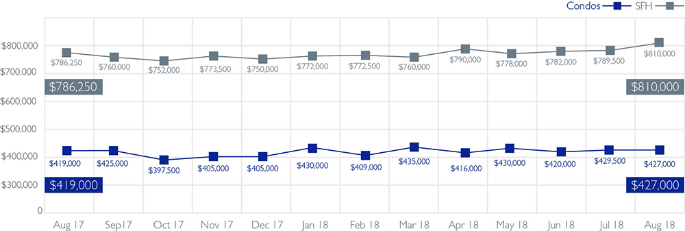 Median Sales Price of Single-Family Homes and Condos   August 2018 Source: Honolulu Board of REALTORS®, compiled from MLS data